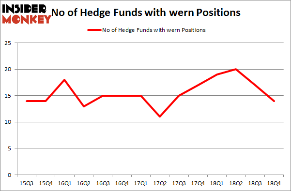 No of Hedge Funds with WERN Positions