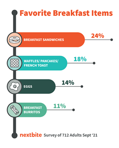 Forty-Five Percent of Consumers Ranked Breakfast Sandwiches as Favorite Breakfast Food, According to Nextbite's National Breakfast Day Survey