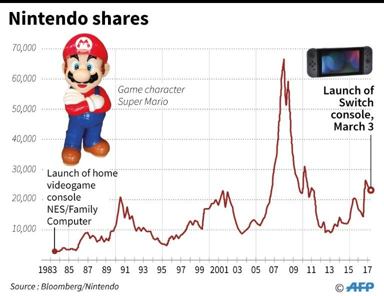 Chart showing Nintendo shares since the launch of its first game console in 1983