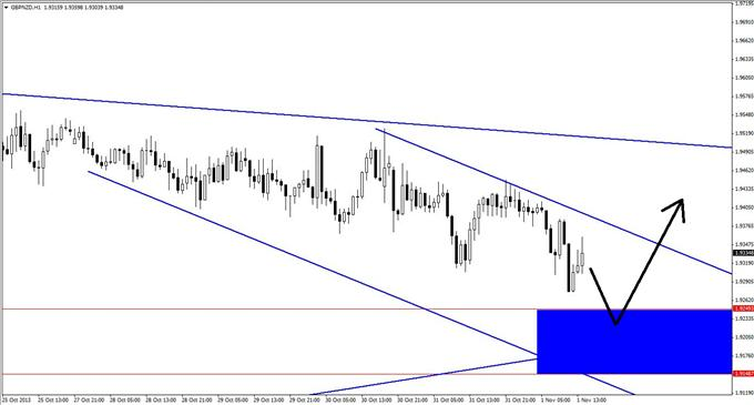 A_GBPNZD_Long_Trade_with_Lots_to_Like_body_GuestCommentary_KayeLee_November1A_3.png, A GBP/NZD Long Trade with Lots to Like