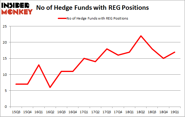 No of Hedge Funds with REG Positions
