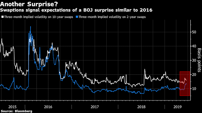 Yen Swaptions Signal 2016 Redux as Bets for BOJ Rate Cut Climb