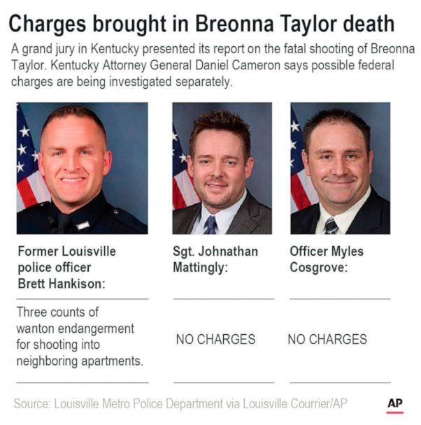 PHOTO: A graphic released by the Associated Press on Sept. 23, 2020, shows the charges brought in the Breonna Taylor death case. (AP)