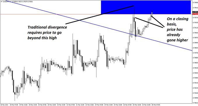 The bearish reversal divergence potentially required to trigger a short entry in CAD/CHF may occur on a closing basis, as opposed to intraday.