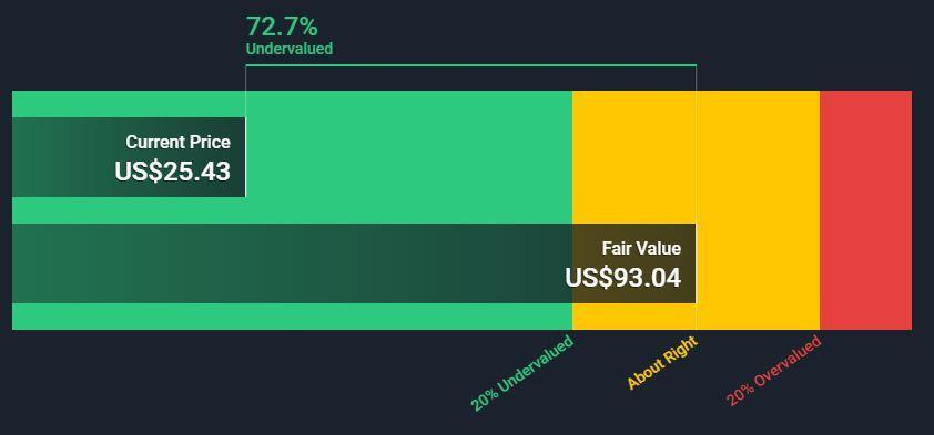 NYSE:T Share Price vs. Fair Value October 13th 2021