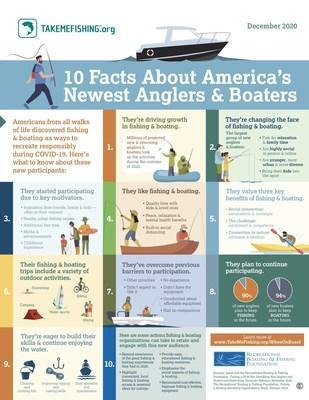 With COVID-19 transforming Americans' recreational habits, a new study has found that millions of new or returning participants have taken up fishing & boating. Particular increases were seen among nontraditional participants, signaling the activities' increasing appeal among new audiences.
