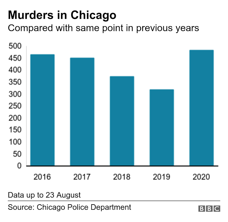 Murders in Chicago. Compared with July of previous years. Data up to 26 July.