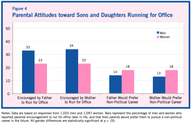 Research by Jennifer Lawless and Richard Fox shows that sons are more likely to receive parental encouragement to run for office.  (American University)