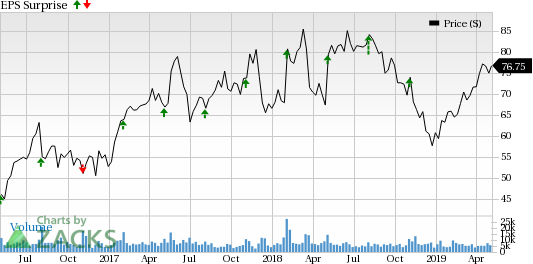 Factors Expected to Influence Qorvo (QRVO) in Q4 Earnings