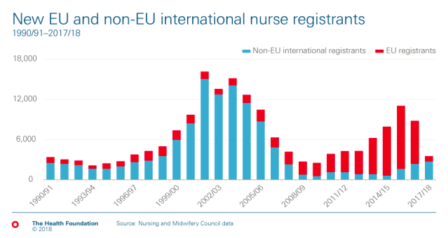 Two charts that show how Brexit is hitting the NHS