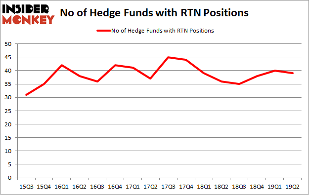 No of Hedge Funds with RTN Positions