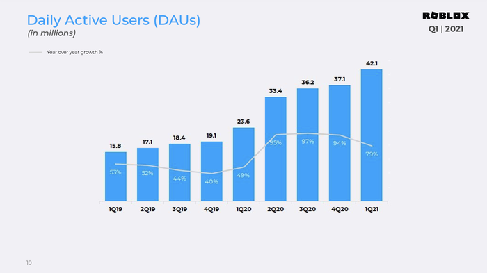 A chart showing daily active users on Roblox increasing from 15.8 million in Q1 2019 to 42.1 million through Q1 2021.