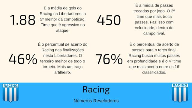 Números interessantes do Racing (Fonte: Wyscout)