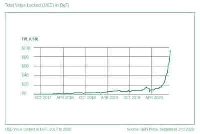 The Sudden Rise of DeFi: Opportunities and Risks for Financial Services