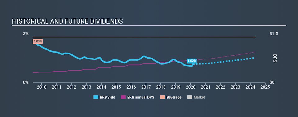 NYSE:BF.B Historical Dividend Yield, March 1st 2020
