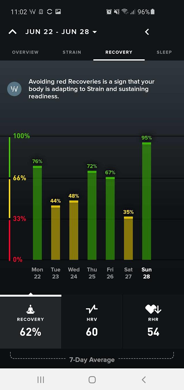 This is the lower half of the recovery screen and shows your recovery performance over the past week. Ideally, you want mostly yellow and green days, when you get red days, you really need to think about taking a big chill pill. The bottom of that screen shows 7-day averages for three key recovery metrics.