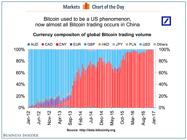 bitcoin countries COTD