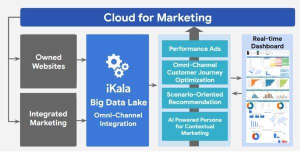iKala C4M (Cloud for Marketing) strategic blueprint. Four core strategies -- performance ads, omni-channel customer journey optimization, scenario-oriented recommendation, AI powered persona for contextual marketing -- are integrated on the iKala Big Data Lake solution.