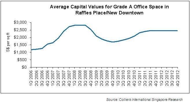 Chart of the Day: Demand for office space remains healthy