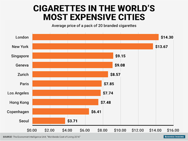 Here 39 s how much cigarettes cost in the 10 most expensive What is the most expensive city in america