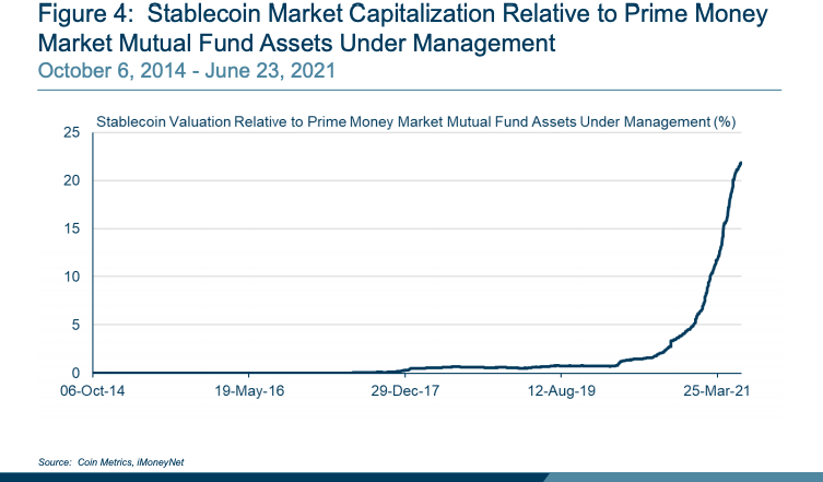 A chart from the Boston Fed, using data from Coin Metrics and iMoneyNet, notes that stablecoins have been growing in popularity against prime money market mutual funds. Source: Federal Reserve Bank of Boston