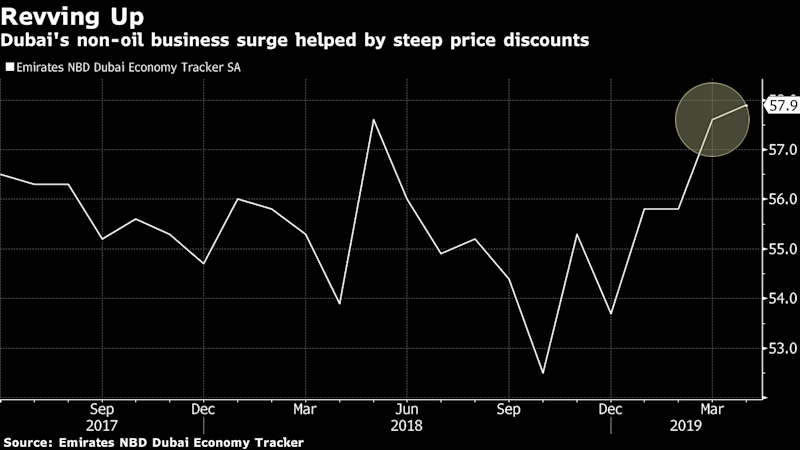 Dubai's Economic Hopes Flying High at Cost of Huge Discounting