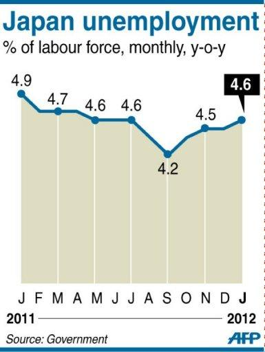 Chart showing Japan's monthly unemployment rate, up 4.6 percent in January from a revised 4.5 percent in the previous month