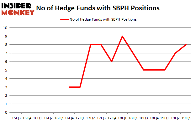 Is SBPH A Good Stock To Buy?