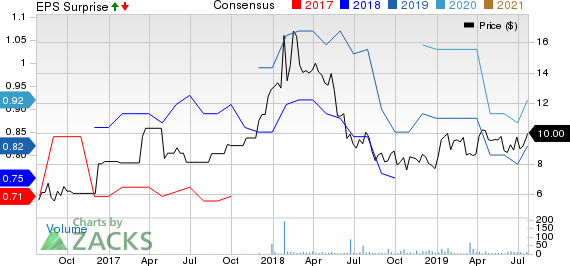 Barloworld Ltd. Price, Consensus and EPS Surprise