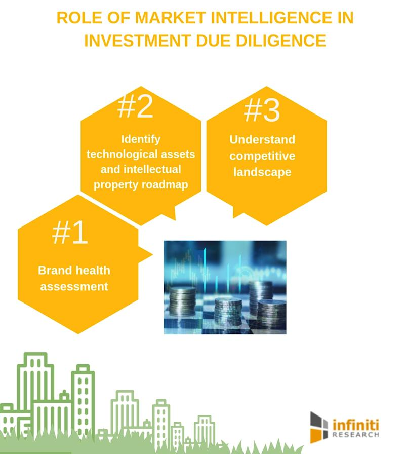 Market Intelligence is the Key to Effective Investment Due Diligence | Infiniti Research's Latest Free Resource Explains Why