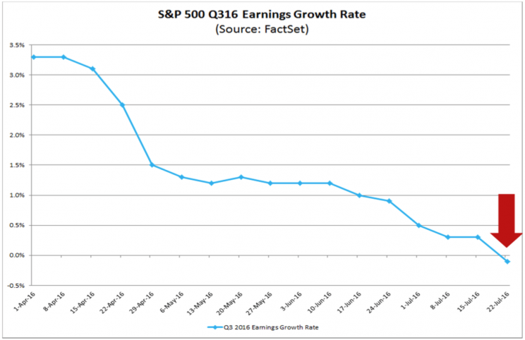 Expectations for earnings growth have gone from positive to negative.