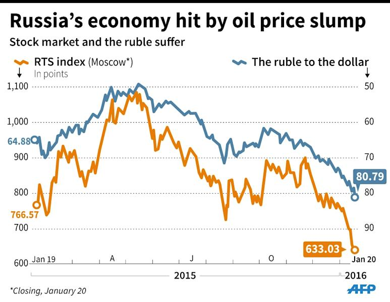 Russia's stock market and the value of the ruble over the past year. (AFP Photo/Jonathan Storey)
