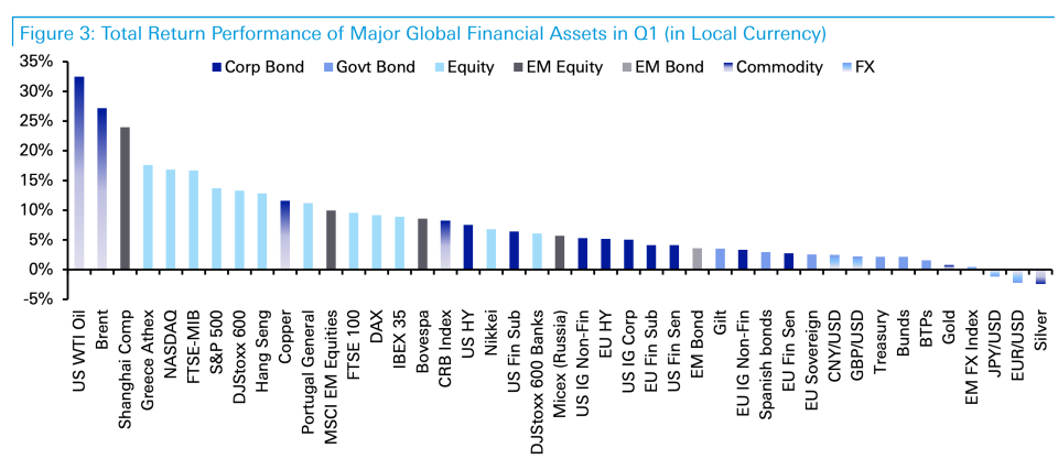 Almost all assets performed strongly during the first quarter of 2019. Photo: Deutsche Bank