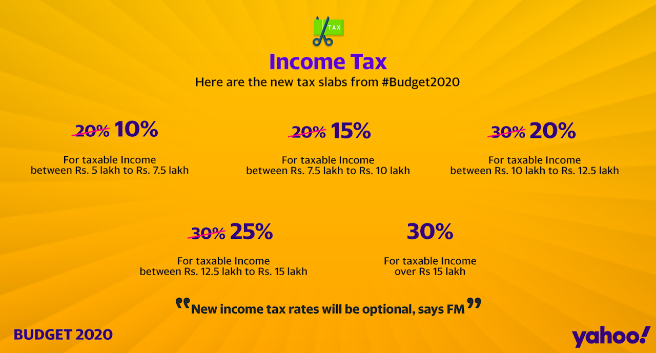– Those earning upto Rs 5 lakh in a year will pay no tax. – Government has proposed 10 per cent tax for income between Rs 5 lakh and Rs 7.5 lakh per anum for those who forego deductions and exemptions. – For income between Rs 7.5 lakh and Rs 10 lakh per annum, tax rate reduced to 15 pc from 20 pc. – A person earning Rs 15 lakh per anum and not availing any deductions will pay Rs 1.95 lakh tax in place of Rs 2.73 lakh now. – Income tax rates will be significantly reduced for those who forego reliefs, exemptions. –New income tax rates will be optional. –New simplified personal income tax regime.Anybody earning Rs 5- Rs 7.5 lakh to pay only 10 per cent tax. For income between Rs 7.5 lakh to Rs 10 lakh, the tax rate will be 15 per cent. No tax for those earning up to Rs 5 lakh. -70 exemptions removed, deductions with a view to further simplify tax regime. Rs 40,000 cr per annum will be revenue foregone from new income tax rates for individuals.