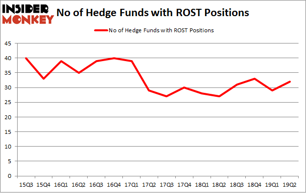 No of Hedge Funds with ROST Positions