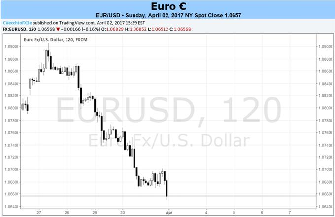 ECB Pushes Back Against Euro Strength; French Elections Around the Corner