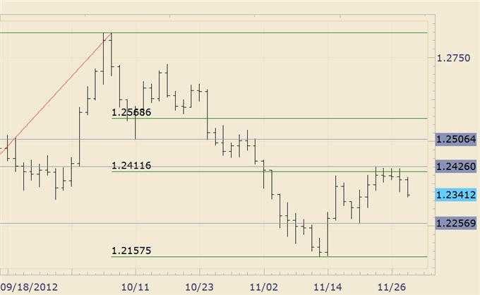 Forex_Trade_Setups_Maturing_in_Euro_Commodity_FX_Crosses_body_euraud.png, Forex: Trade Setups Maturing in Euro Commodity FX Crosses