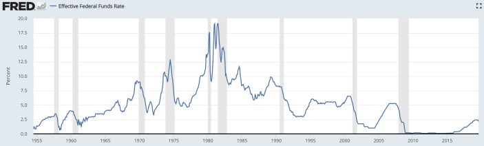 Volcker dramatically increased interest rates to quell runaway inflation, creating his own monetary shock to the U.S. economy. Source: St. Louis Fed, Board of Governors of the Federal Reserve System