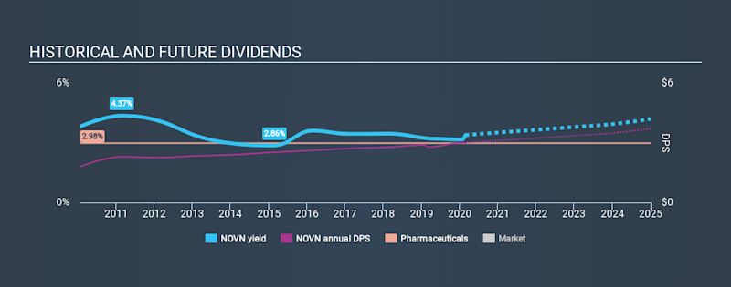 SWX:NOVN Historical Dividend Yield, February 27th 2020