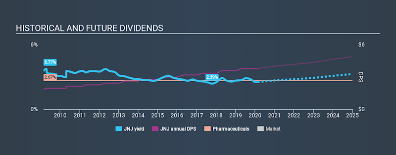 NYSE:JNJ Historical Dividend Yield, February 19th 2020
