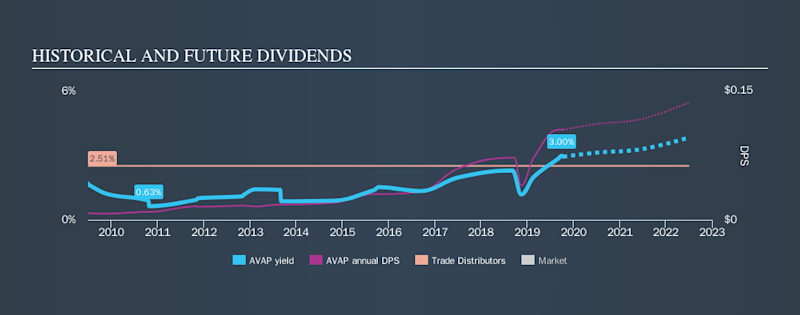 LSE:AVAP Historical Dividend Yield, October 13th 2019