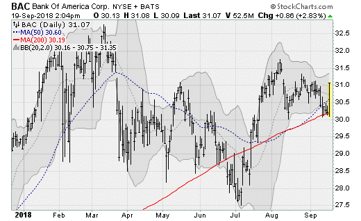 Bank of America (BAC), bank stocks
