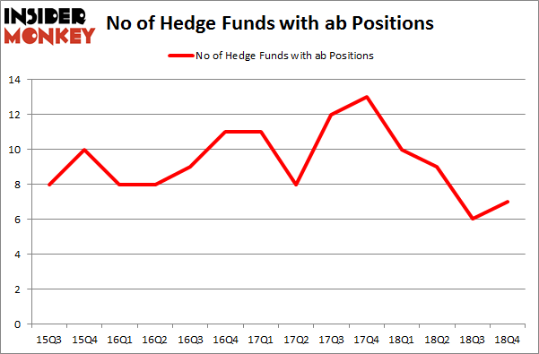 No of Hedge Funds With AB Positions