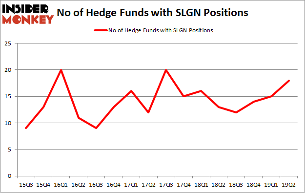 No of Hedge Funds with SLGN Positions