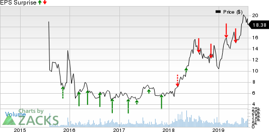 Sunrun (RUN) to Report Q2 Earnings: What's in the Cards?