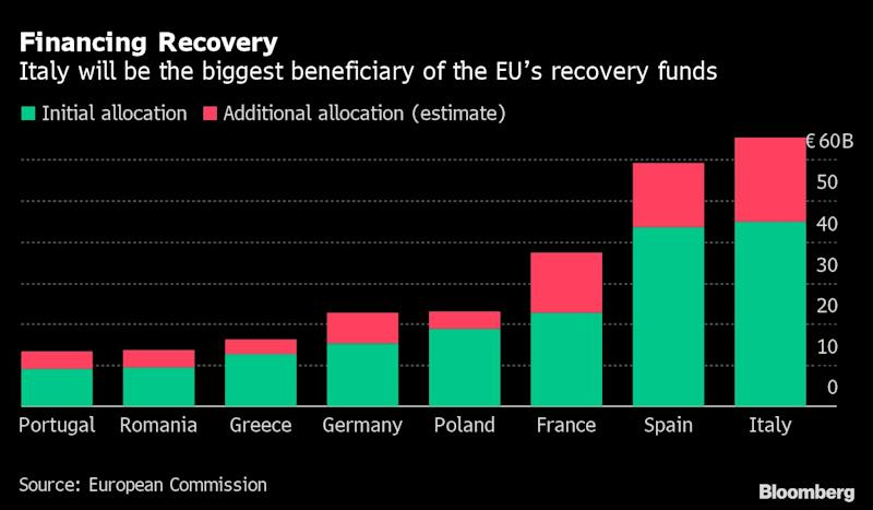 Italy's Chance of a Lifetime for Economy Could Yet Be Squandered