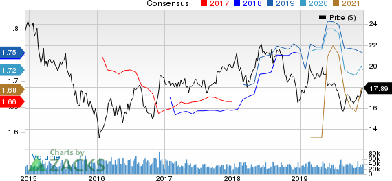 Host Hotels & Resorts, Inc. Price and Consensus