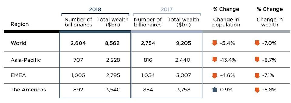 Source: Wealth-X