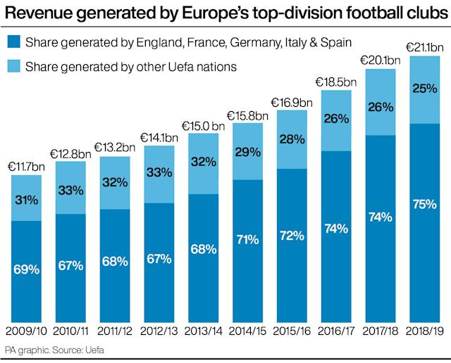 How revenue is split between clubs in the 'big five' European leagues and the rest (PA Graphic)