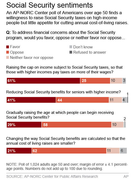 Chart shows results of poll on making changes to Social Security; 2c x 5 inches; 96.3 mm x 127 mm;